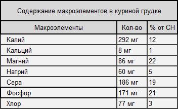 Таблица 2. Содержание минералов в куриной грудке