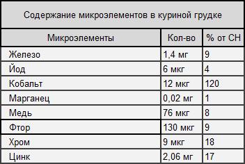 Таблица 3. Содержание микроэлементов в куриной грудке