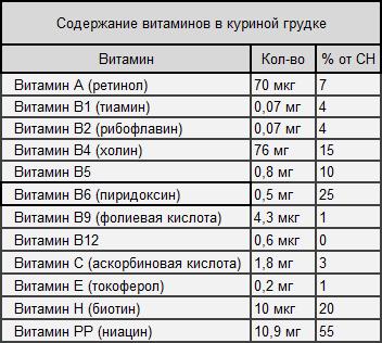 Таблица 1. Содержание витаминов в куриной грудке