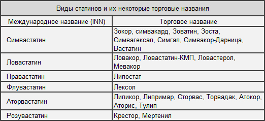 Таблица торговых названий статинов